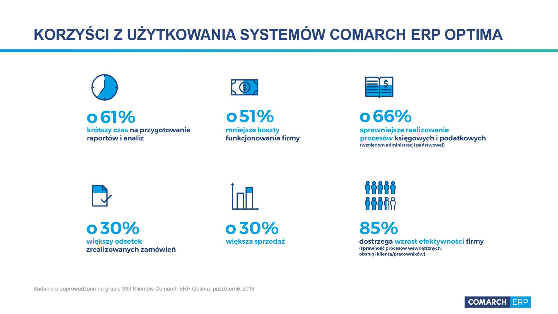 Optima Kutno - Comarch Optima Toruń, Łowicz, Płock, Zgierz, Krośniewice, Kutno, Gostynin, Włocławek, Koło, Konin - Program dla biur rachunkowych. Partner Comarch.
